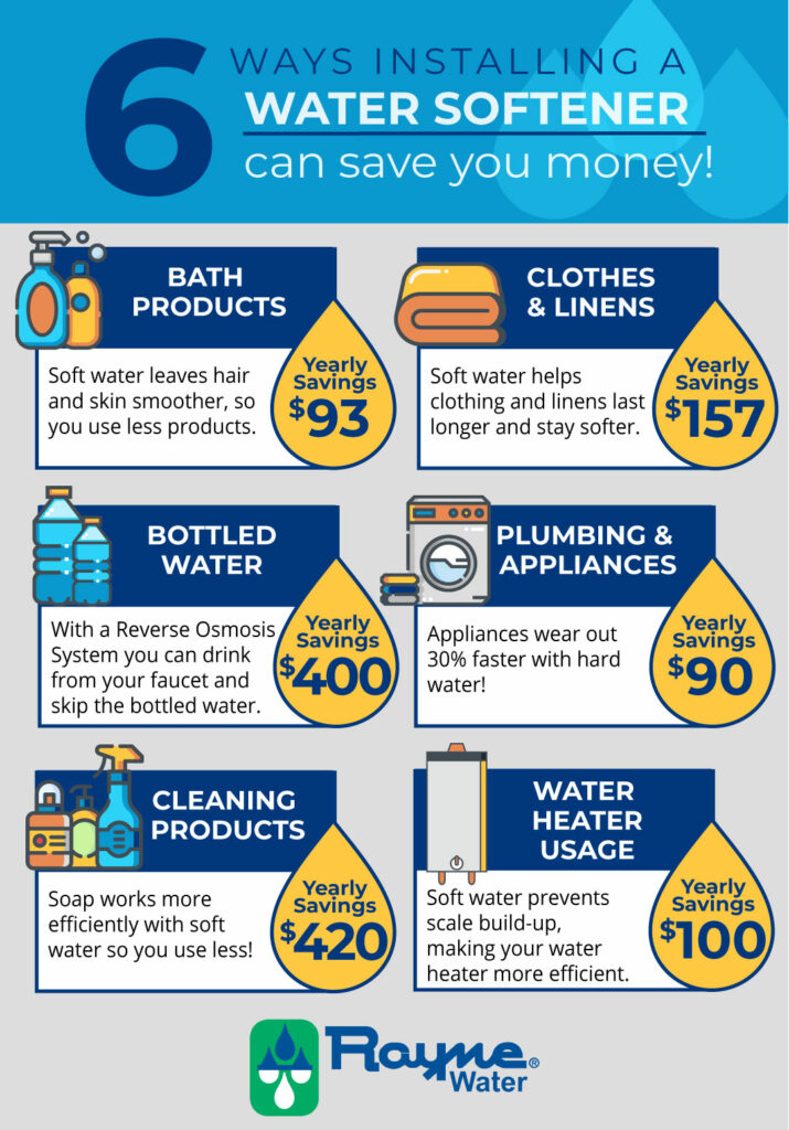 How water softeners can save you money